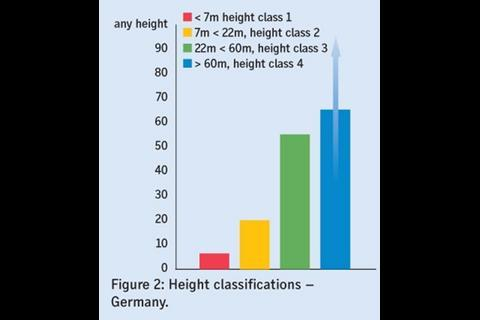 Figure 2: Height classifications – Germany.